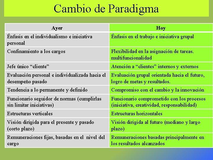 Cambio de Paradigma Ayer Hoy Énfasis en el individualismo e iniciativa personal Énfasis en