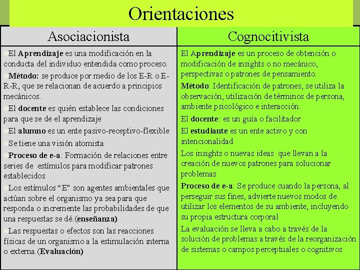 Orientaciones Asociacionista Cognocitivista Aprendizaje es una modificación en la conducta del individuo entendida como