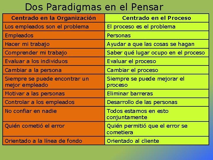 Dos Paradigmas en el Pensar Centrado en la Organización Centrado en el Proceso Los