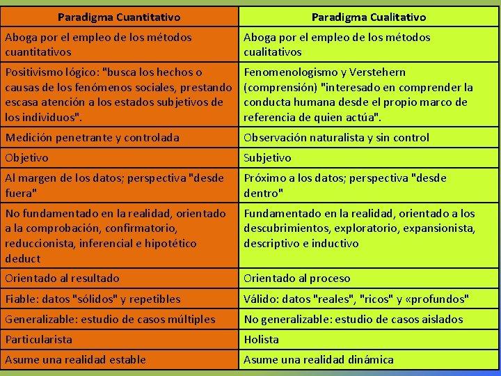 Paradigma Cuantitativo Paradigma Cualitativo Aboga por el empleo de los métodos cuantitativos Aboga por