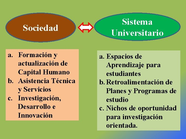 Sociedad a. Formación y actualización de Capital Humano b. Asistencia Técnica y Servicios c.