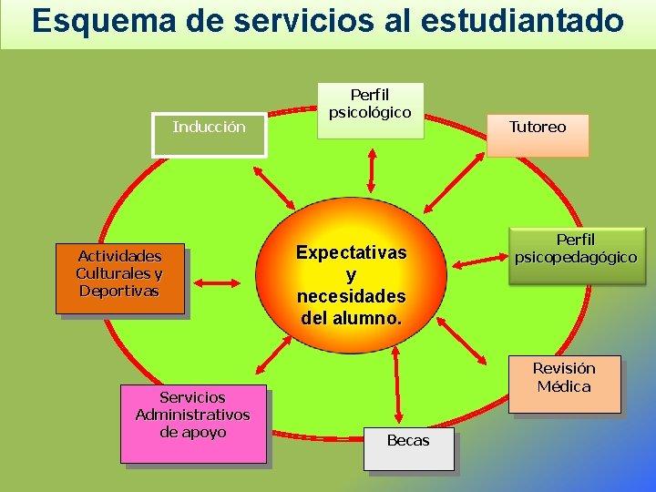 Esquema de servicios al estudiantado Inducción Actividades Culturales y Deportivas Servicios Administrativos de apoyo