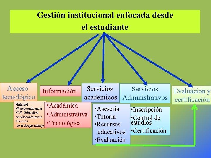 Gestión institucional enfocada desde el estudiante Acceso tecnológico Información • Internet • Videoconferencia •