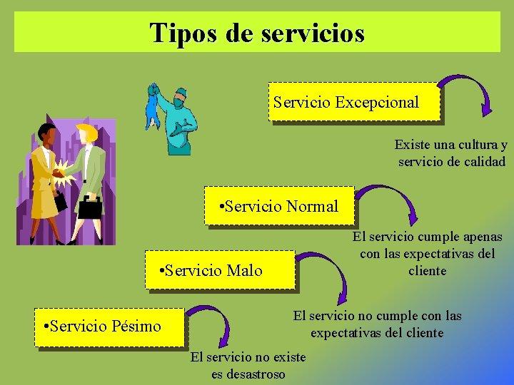 Tipos de servicios Servicio Excepcional Existe una cultura y servicio de calidad • Servicio