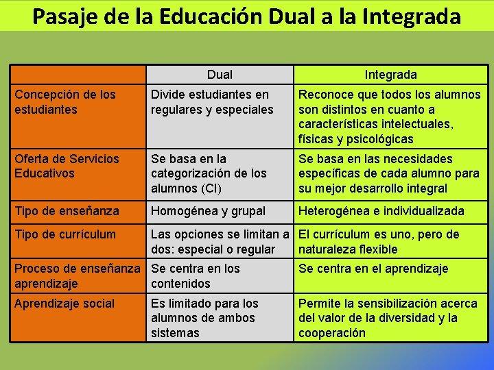 Pasaje de la Educación Dual a la Integrada Dual Integrada Concepción de los estudiantes