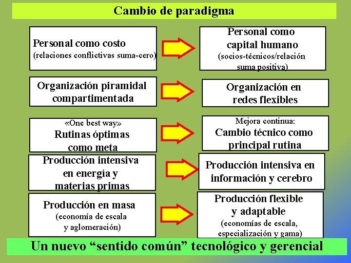 Cambio de paradigma Personal como costo (relaciones conflictivas suma-cero) Personal como capital humano (socios-técnicos/relación
