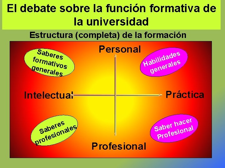 El debate sobre la función formativa de la universidad Estructura (completa) de la formación