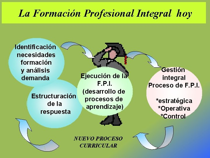 La Formación Profesional Integral hoy Identificación necesidades formación y análisis demanda Ejecución de la
