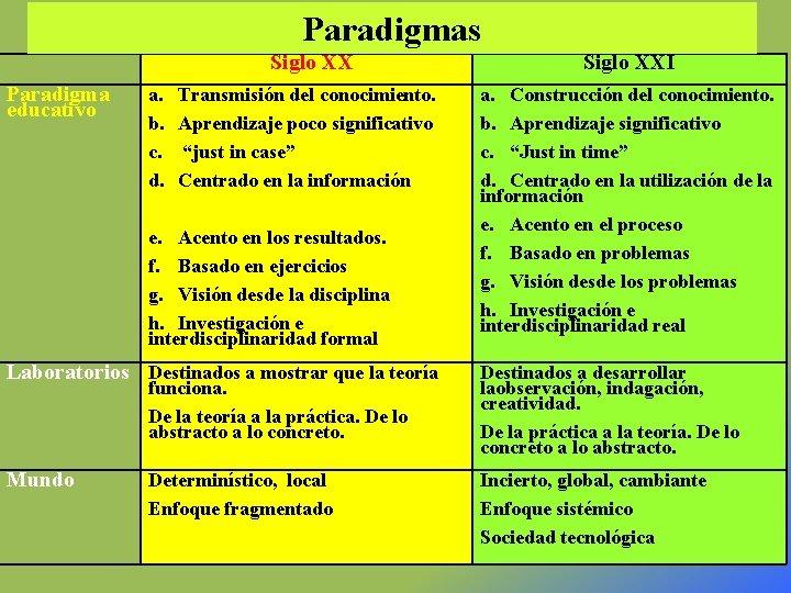 Paradigmas Paradigma educativo a. b. c. d. Siglo XXI Transmisión del conocimiento. Aprendizaje poco
