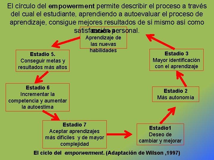 El círculo del empowerment permite describir el proceso a través del cual el estudiante,