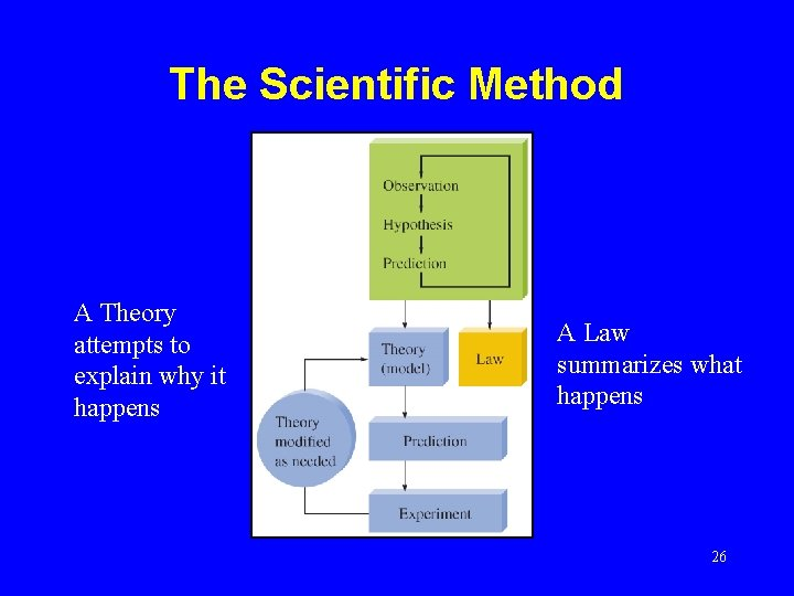 The Scientific Method A Theory attempts to explain why it happens A Law summarizes