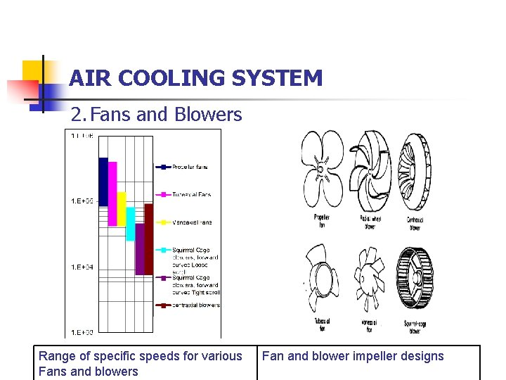 AIR COOLING SYSTEM 2. Fans and Blowers Range of specific speeds for various Fans