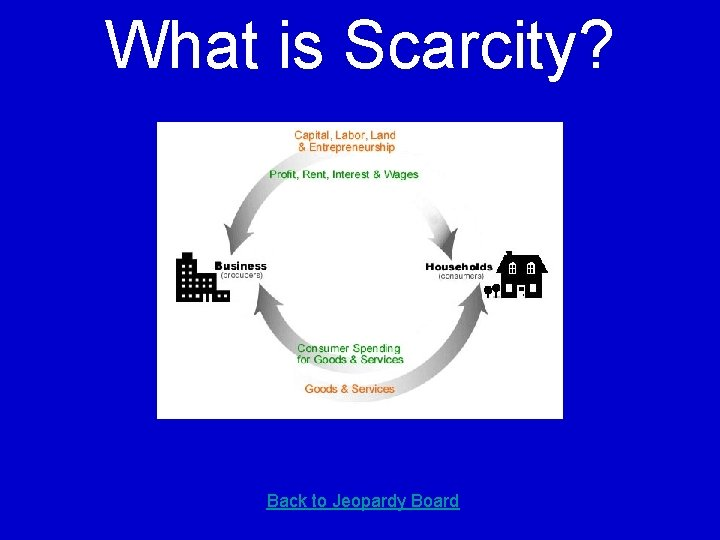 What is Scarcity? Back to Jeopardy Board