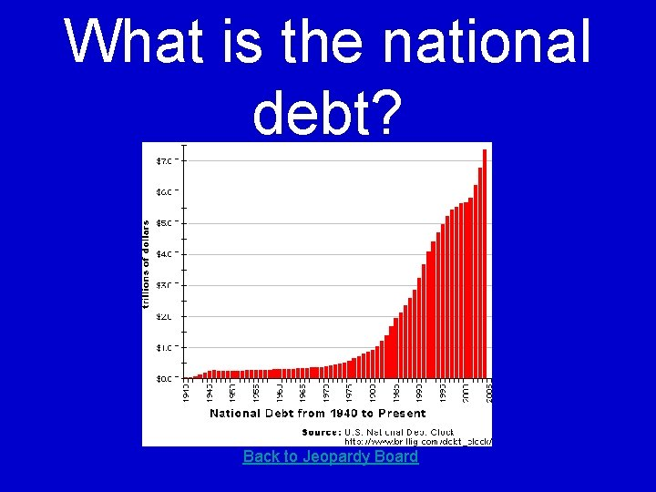 What is the national debt? Back to Jeopardy Board