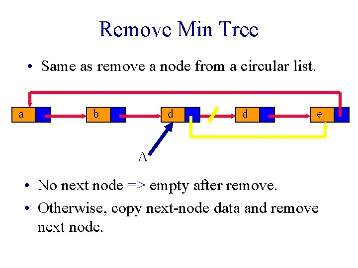 Remove Min Tree • Same as remove a node from a circular list. a