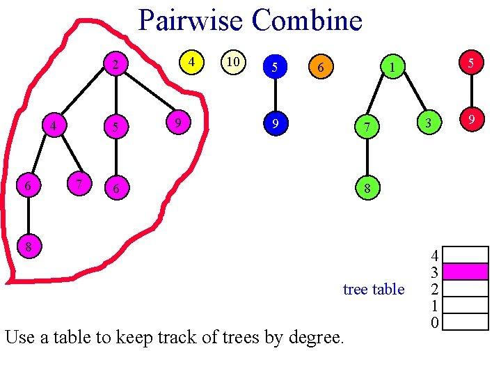 Pairwise Combine 4 2 4 6 5 7 9 10 5 6 5 1