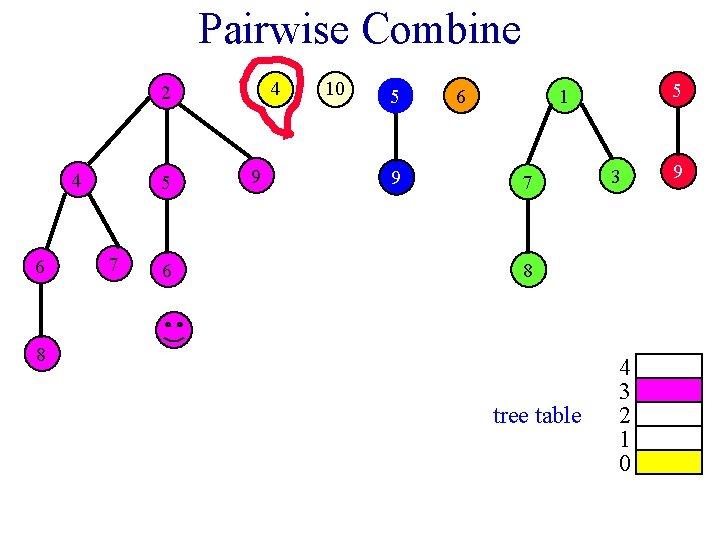 Pairwise Combine 4 2 4 6 5 7 6 9 10 5 9 6