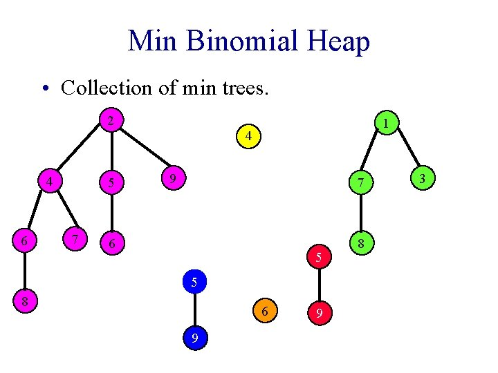 Min Binomial Heap • Collection of min trees. 2 4 6 5 7 1