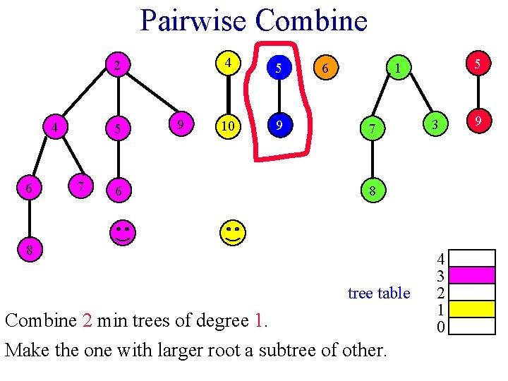 Pairwise Combine 2 4 6 5 7 6 9 4 5 10 9 6