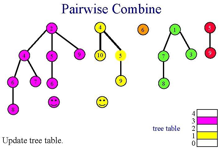 Pairwise Combine 4 2 4 6 5 7 6 9 10 6 5 7