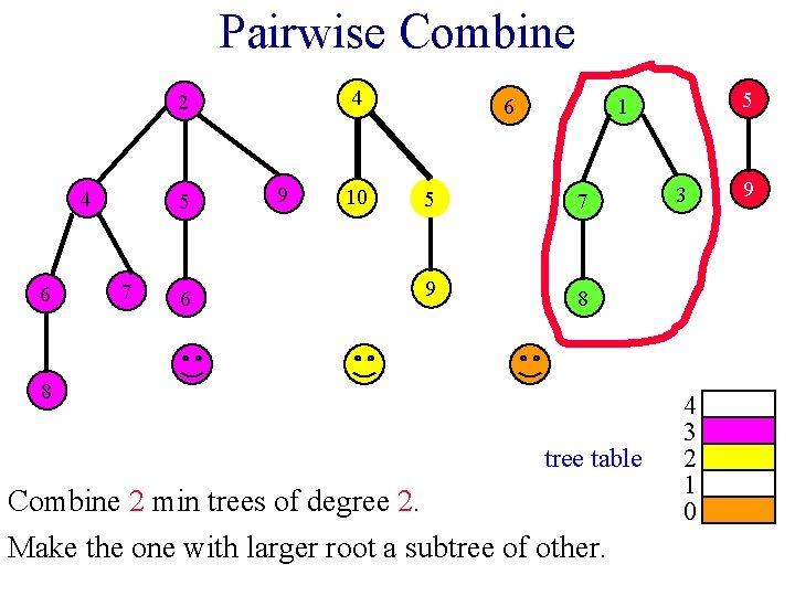 Pairwise Combine 4 2 4 6 5 7 6 9 10 6 5 1