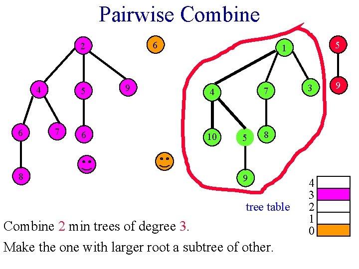 Pairwise Combine 6 2 4 6 8 5 7 6 9 5 1 7