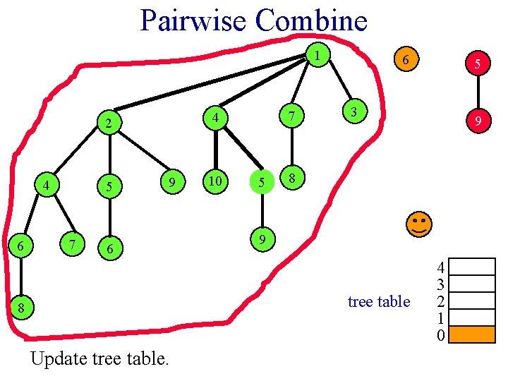 Pairwise Combine 1 2 4 6 5 7 7 4 9 6 10 5