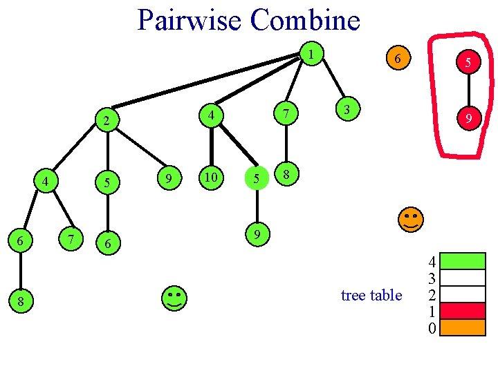 Pairwise Combine 1 2 4 6 8 5 7 6 7 4 9 10
