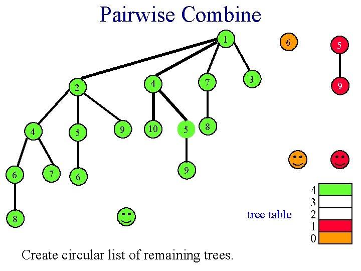 Pairwise Combine 1 2 4 6 5 7 6 7 4 9 10 5
