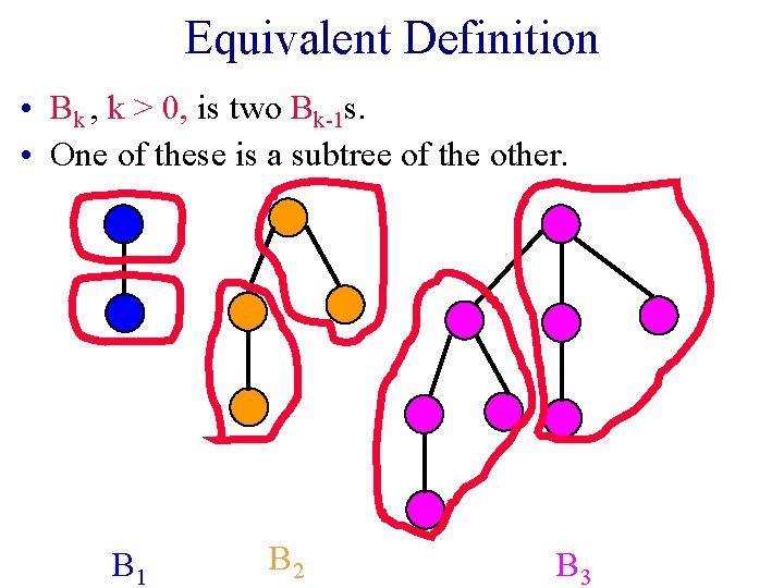 Equivalent Definition • Bk , k > 0, is two Bk-1 s. • One