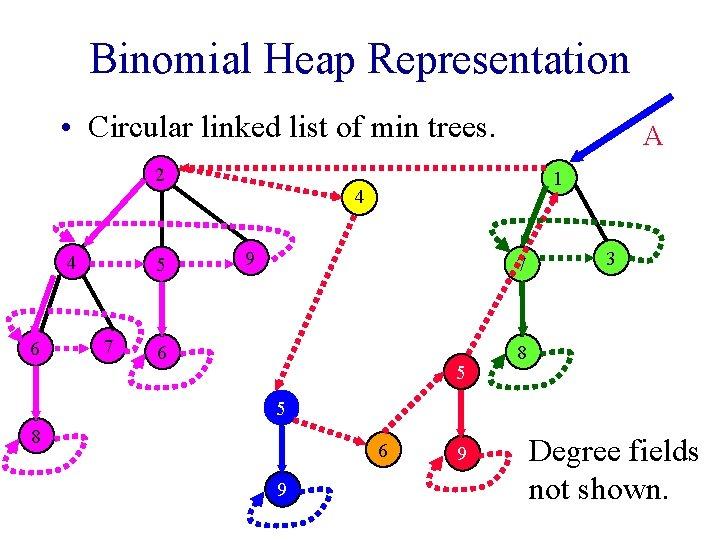 Binomial Heap Representation • Circular linked list of min trees. 2 4 6 5