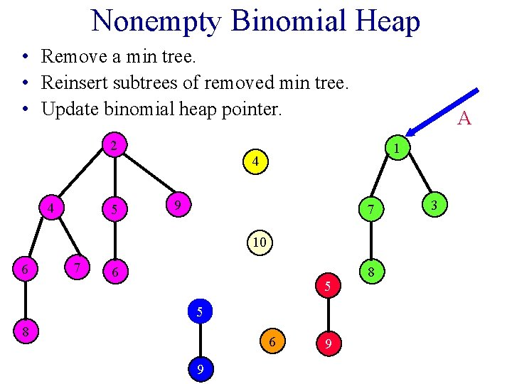Nonempty Binomial Heap • Remove a min tree. • Reinsert subtrees of removed min