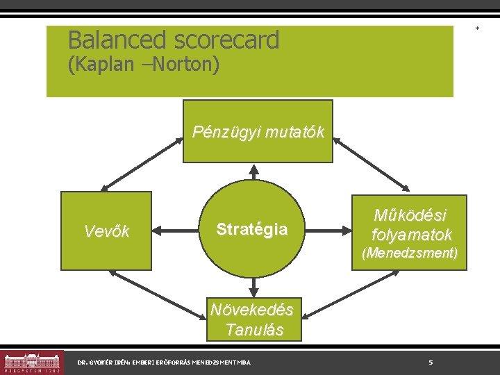 Balanced scorecard * (Kaplan –Norton) Pénzügyi mutatók Vevők Stratégia Működési folyamatok (Menedzsment) Növekedés Tanulás