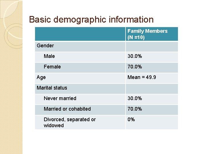 Basic demographic information Family Members (N =10) Gender Male 30. 0% Female 70. 0%