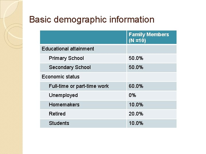 Basic demographic information Family Members (N =10) Educational attainment Primary School 50. 0% Secondary
