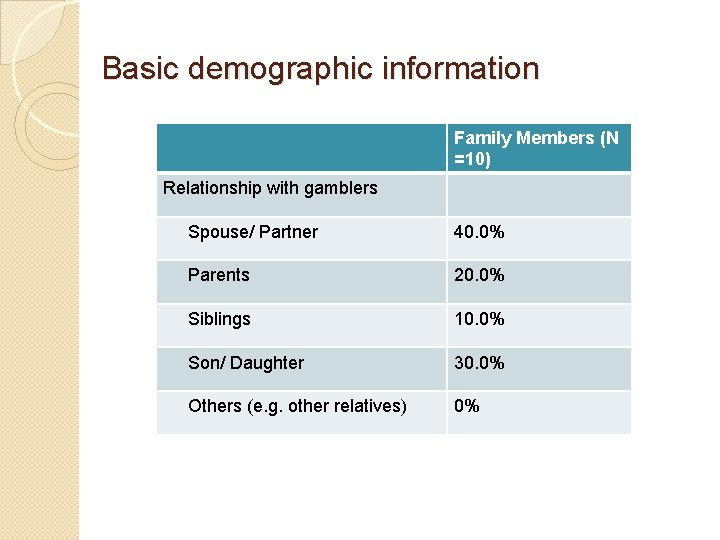 Basic demographic information Family Members (N =10) Relationship with gamblers Spouse/ Partner 40. 0%