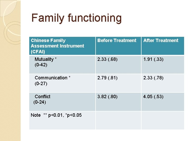 Family functioning Chinese Family Assessment Instrument (CFAI) Before Treatment After Treatment Mutuality * (0