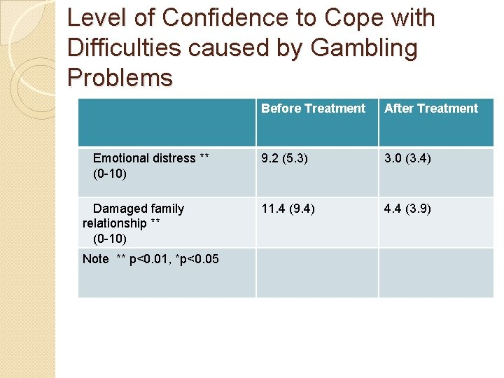 Level of Confidence to Cope with Difficulties caused by Gambling Problems Emotional distress **