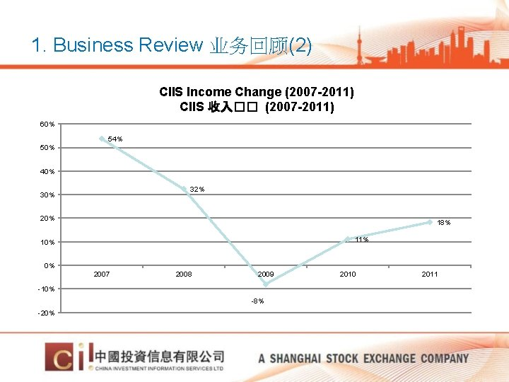 1. Business Review 业务回顾(2) CIIS Income Change (2007 -2011) CIIS 收入�� (2007 -2011) 60%