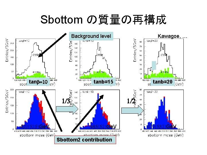 Sbottom の質量の再構成 Background level tanb=10 tanb=15 1/3 492(525)Ge. V Kawagoe, … tanb=20 1/2 485(52)Ge.