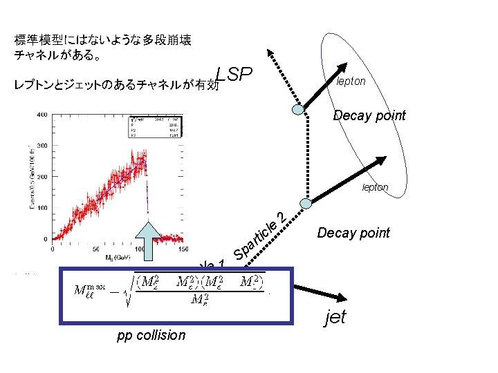 標準模型にはないような多段崩壊 チャネルがある。 LSP lepton レプトンとジェットのあるチャネルが有効 Decay point lepton e icl 1 Sparticle Sp t