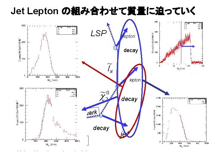 Jet Lepton の組み合わせて質量に迫っていく LSP lepton decay squark decay 衝突点 jet jllの不変質量分布