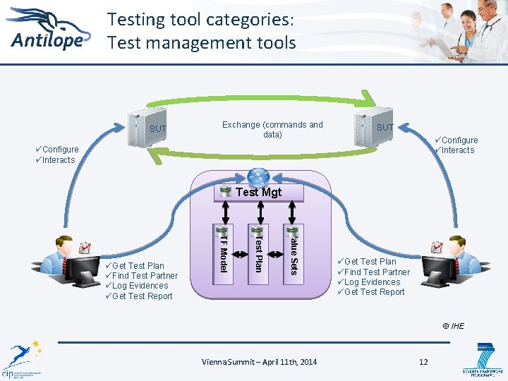 Testing tool categories: Test management tools SUT Exchange (commands and data) SUT üConfigure üInteracts