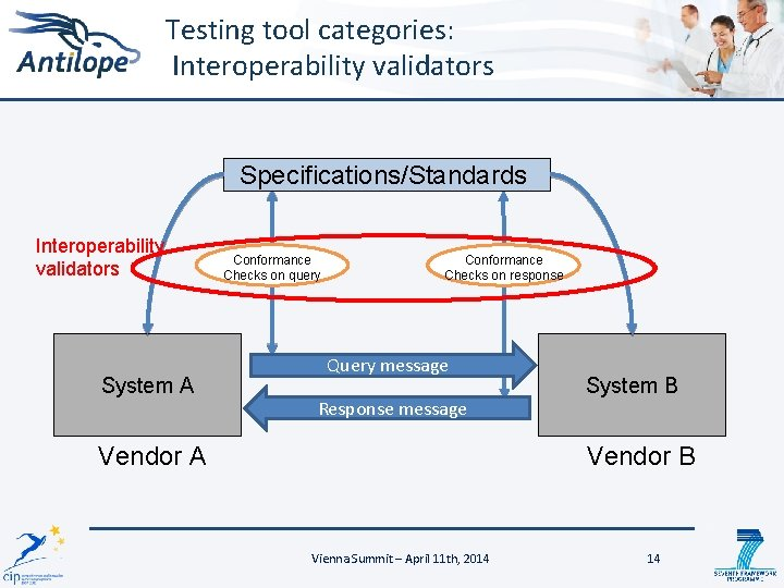 Testing tool categories: Interoperability validators Specifications/Standards Interoperability validators System A Conformance Checks on query