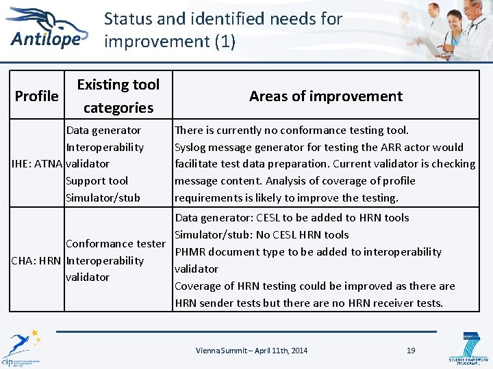 Status and identified needs for improvement (1) Profile Existing tool categories Data generator Interoperability