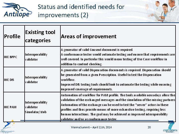 Status and identified needs for improvements (2) Existing tool Profile Areas of improvement categories