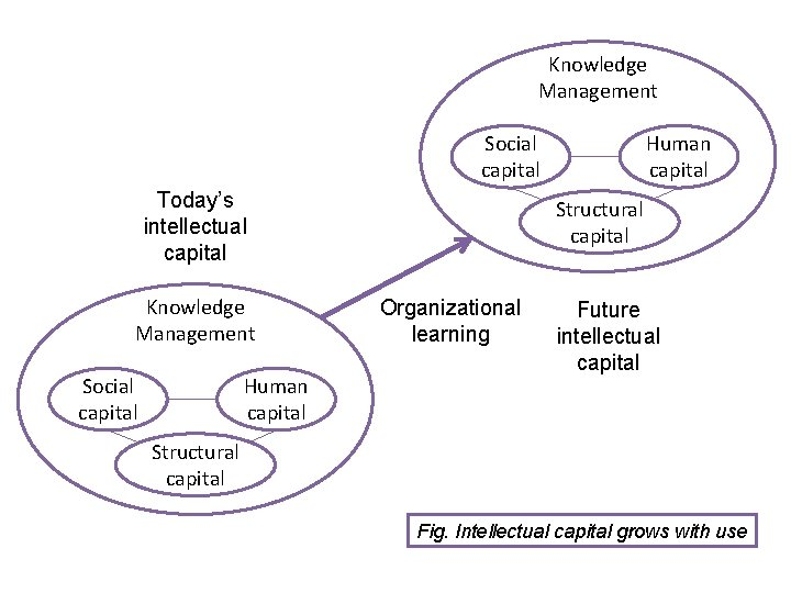Knowledge Management Social capital Today's intellectual capital Knowledge Management Social capital Human capital Structural