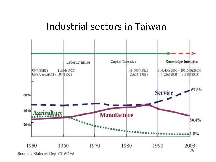 Industrial sectors in Taiwan