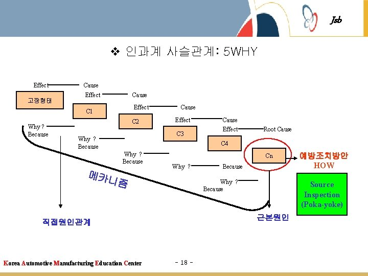 Jsb v 인과계 사슬관계: 5 WHY Effect 고장형태 Cause Effect C 1 Why? Because