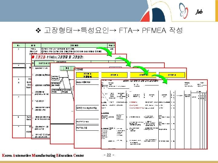 Jsb v 고장형태→특성요인→ FTA→ PFMEA 작성 Korea Automotive Manufacturing Education Center - 22 -
